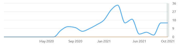 fluctuations in organic traffic